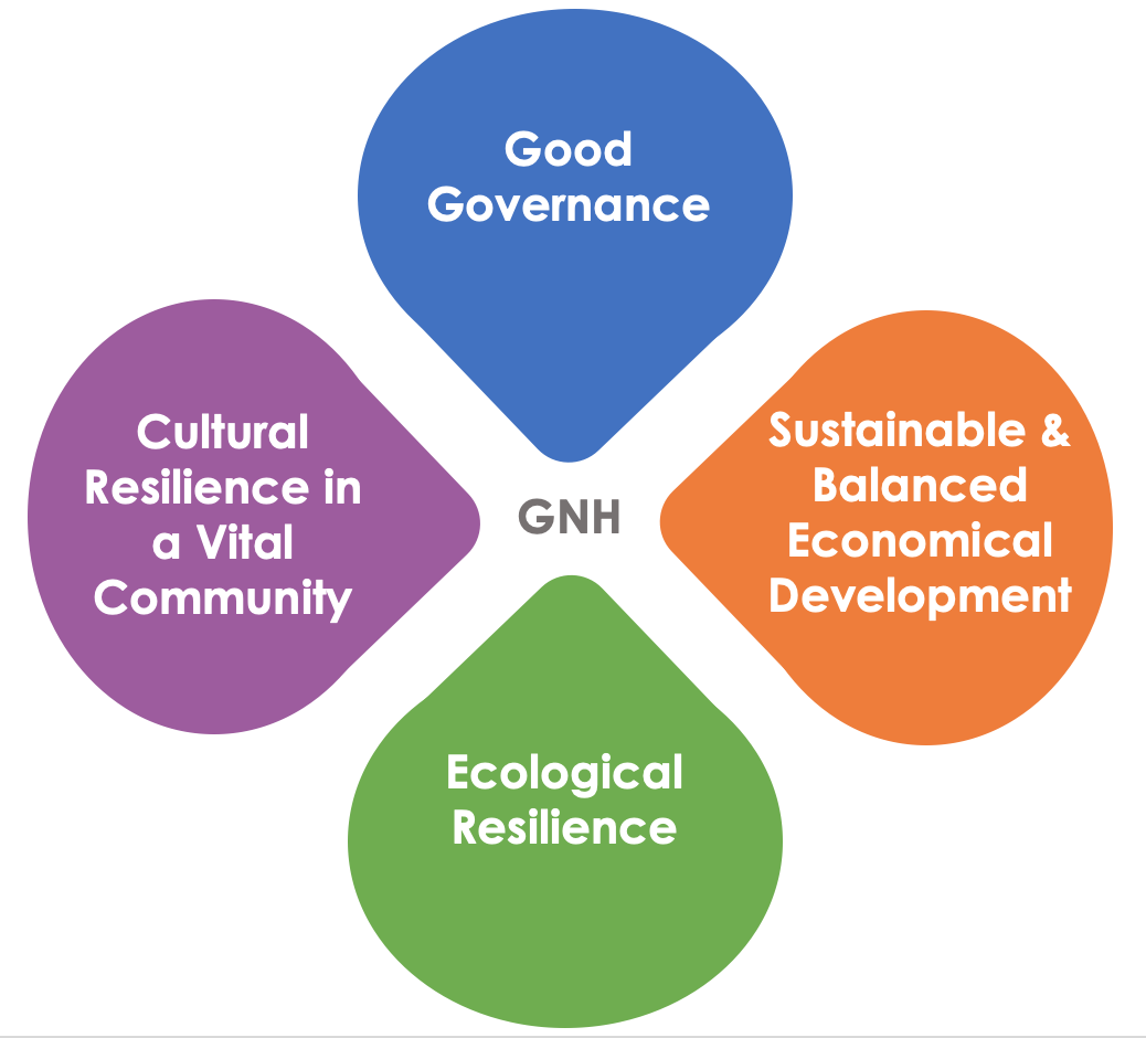 The happiness index covers 4 central pillars of a healthy social order