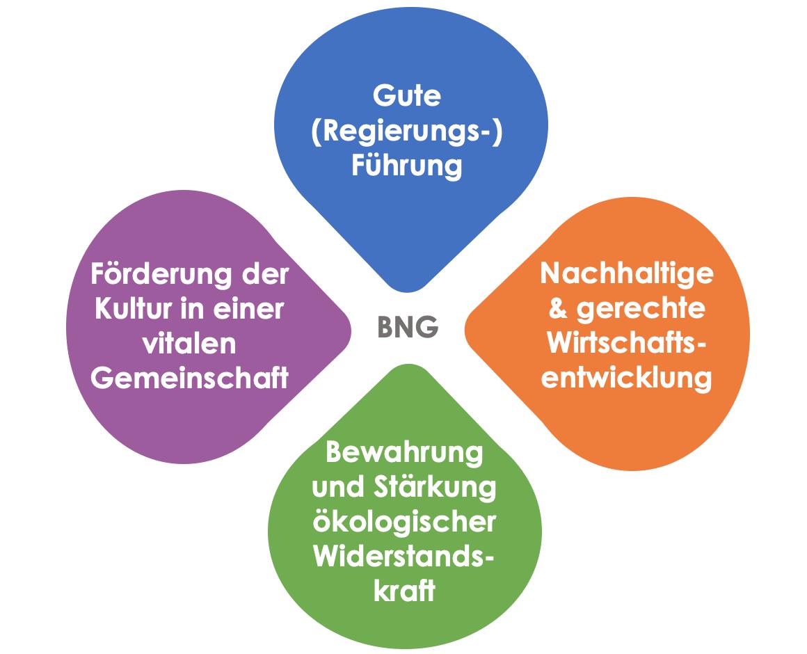 Der Glücksindex erfasst 4 zentrale Säulen einer gesunden Gesellschaftsordnung
